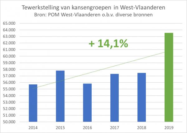 Tewerkstelling van kansengroepen in West-Vlaanderen stijgt met 14% in de periode 2014-2019.