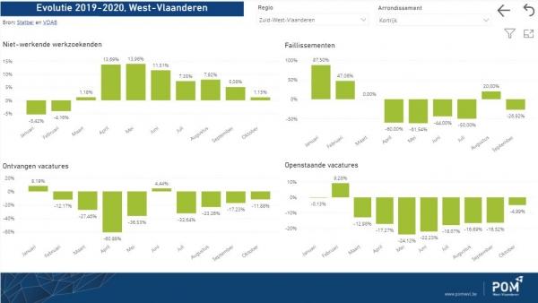 Interactief Dashbord Economisch West-Vlaanderen